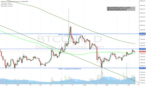BTCCNY: 10-10-2015 Bitcoin weekend update, market consolidates