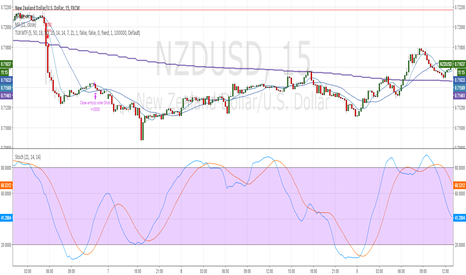 NZDUSD: Multiple Time-frame Strategy(Trend, Momentum, Entry)
