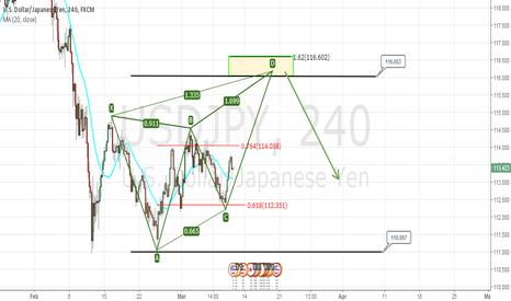 USDJPY: USD/JPY Bearish pattern formation