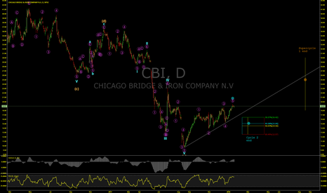 CBI: Chicago Bridge and Iron Set To Gain 66% By October