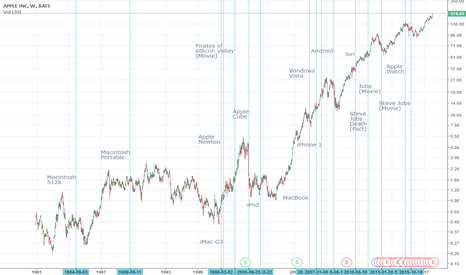 AAPL: Relaction between apple stock and facts