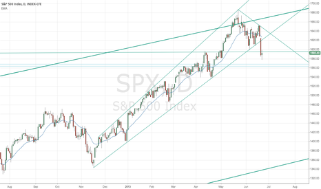 SPX: 15 Year Daily