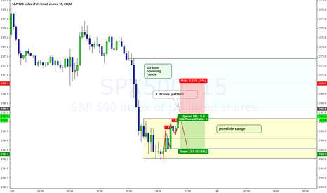 SPX500: Possible intraday short in the SP500