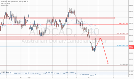 AUDCAD: Level To Watch: #AUDCAD Possible Pullback To Resistance