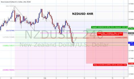 NZDUSD: NZDUSD - 4th wave correction to sell into