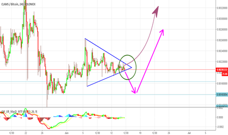 CLAMBTC: $Clams - BReak out point