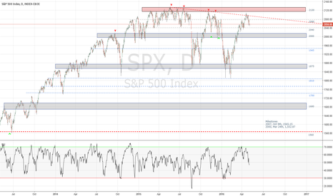 SPX: S&P500 Daily