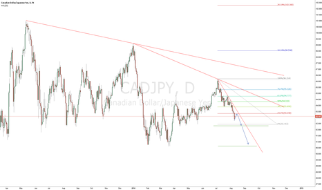 CADJPY: looking for 200 pip