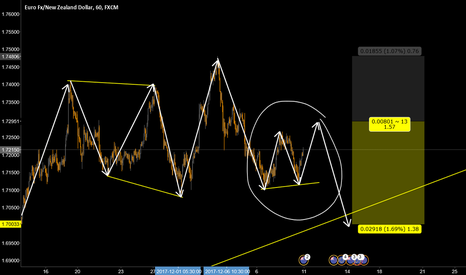 EURNZD: eurnzd sell for the coming week