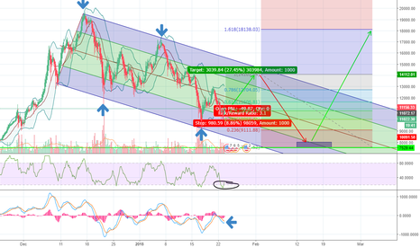 BTCUSD: Crypto trading pattern suggestion