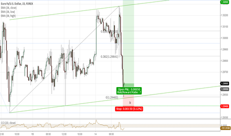 EURUSD: Long at bottom of the channel