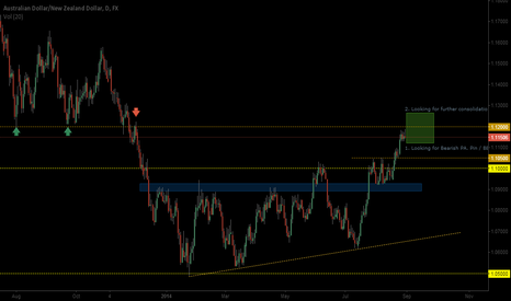 AUDNZD: Great location for long and short trades.