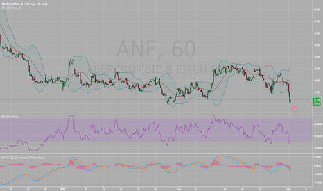 ANF: possible bounce back for ANF only because it is over sold..