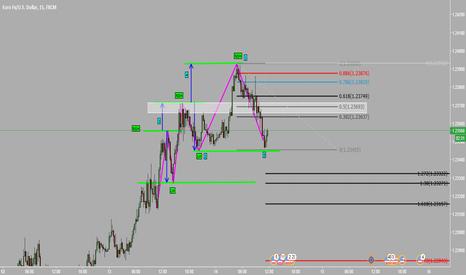 EURUSD: M15 EUR/USD Price Action SHORT!!