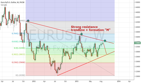 EURUSD: EUR/USD strong resistance trendline from 2011