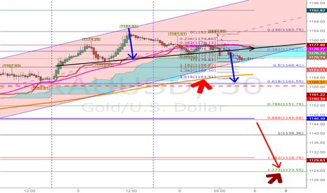 XAUUSD: Changing trend, SHORT gold for 1123 exit..