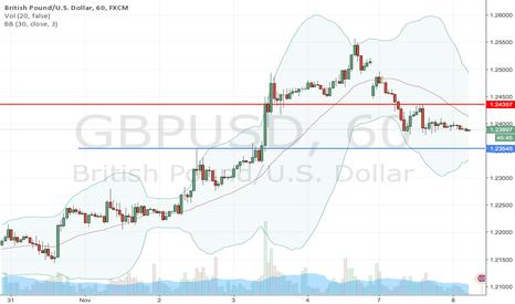 GBPUSD: Buying GBPUSD at 1.2355