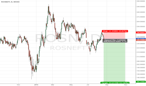 ROSN: ROSNEFT short