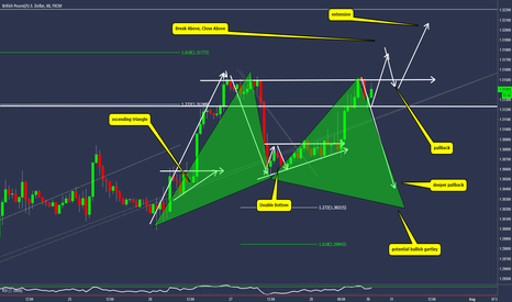 GBPUSD: GBPUSD- The Next Trend Trading Opportunity