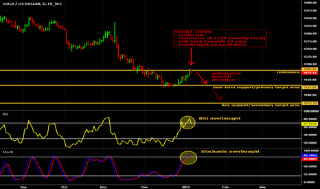 XAUUSD: Shorting Gold this coming week