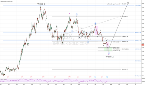 ABX: Barrick Gold Strong Buy