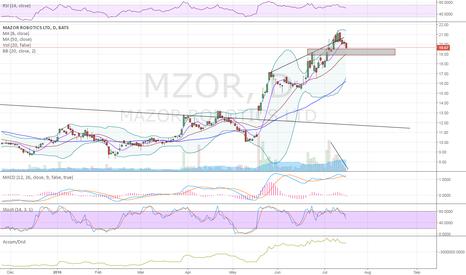 MZOR: low volume pullback