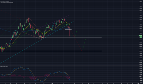 BTCUSD: Inverse Head and Shoulders they said......