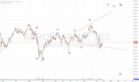 AUROPHARMA: Ending diagonal of Wave B
