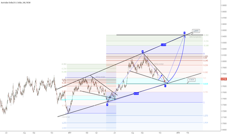 AUDUSD: AUDUSD outlook (swing trade)