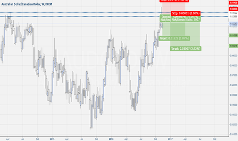 AUDCAD: Aud-Cad Weekly Pin Bar