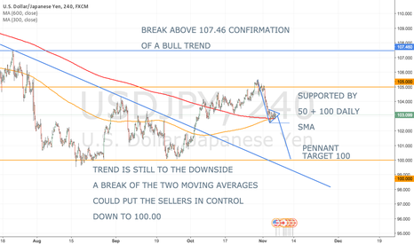 USDJPY: BEARISH PENNANT IN BEAR TREND - SUP. BY 100 + 50 DAILY SMA