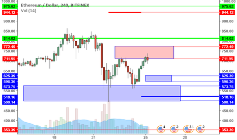 ETHUSD: ETHUSD:Resistance Offers Profit Target But Consolidation Likely.