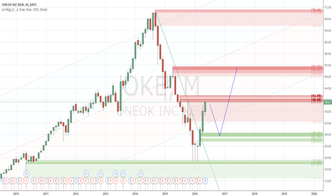 OKE: Convergence to Supply - #ProfitingMe