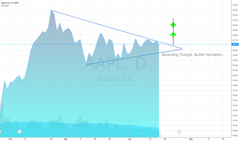 AAPL: AAPL Symmetrical Triangle