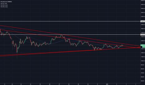 BTCUSD: bitcoin broke the shortterm downtrend.