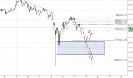 LTCUSD: Litecoin BUY LIMIT at demand zone would reduce the risk
