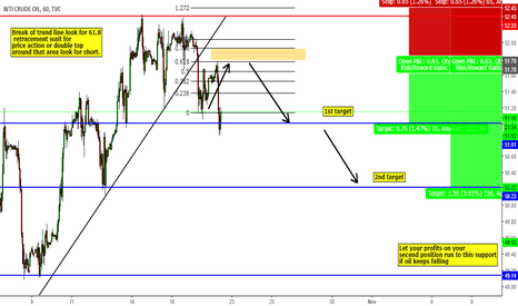 USOIL: Hit first target for oil. oil is doing as I expected.
