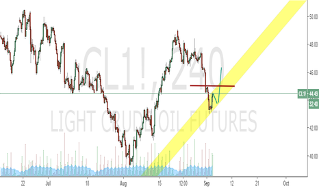 CL1!: Oil Long
