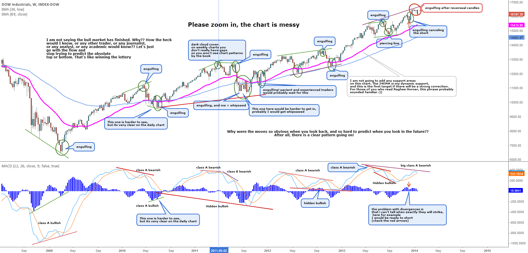 The Dow - Divergence analysis. What's next?