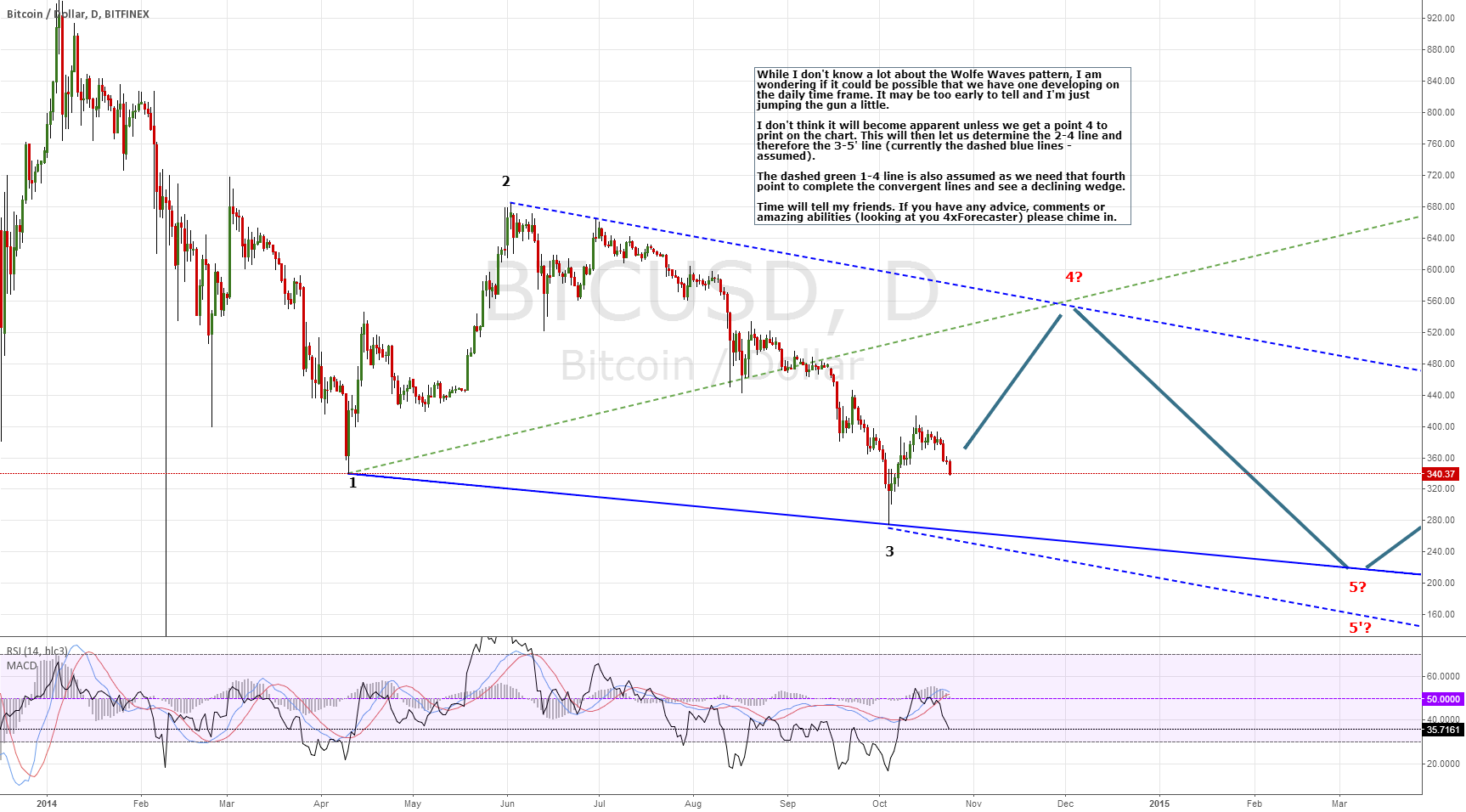 Do we have a Wolfe Waves Pattern forming on the Daily chart??