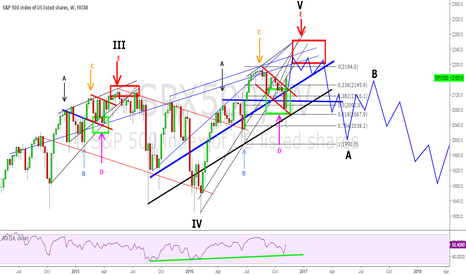 SPX500: S&P500 - Weekly Chart - Wedge ABCDE