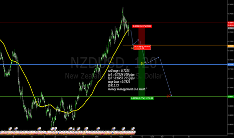 NZDUSD: sell stop in place