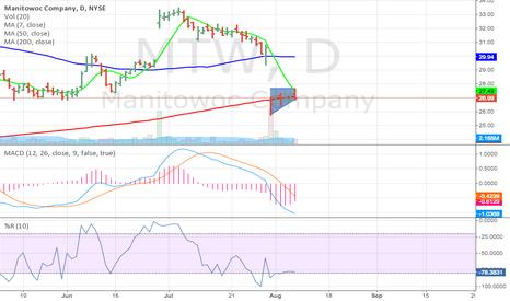 MTW: Ascending Triangle on $MTW