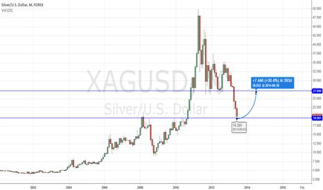 XAGUSD: Buy Silver