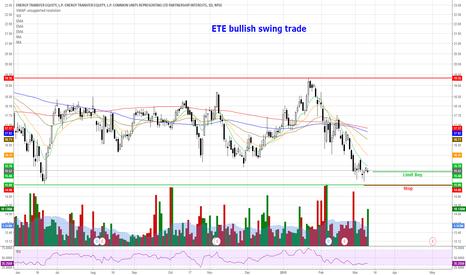 ETE: ETE - Bullish Swing Trade