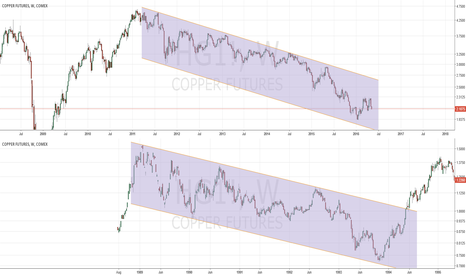 HG1!: Copper retract to its final bottom