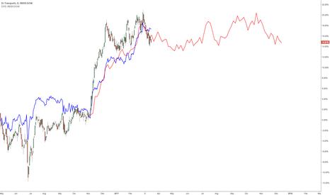 DTY0: $DJT leads $DJIA