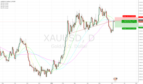 XAUUSD: SHORT Due to UNDERMOVING and Internal Trendline