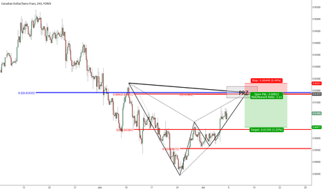 CADCHF: CADCHF H4 , Bat Bearish