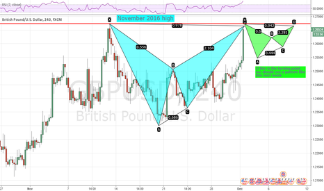 GBPUSD: Will GBPUSD start moving downwards from the November high?